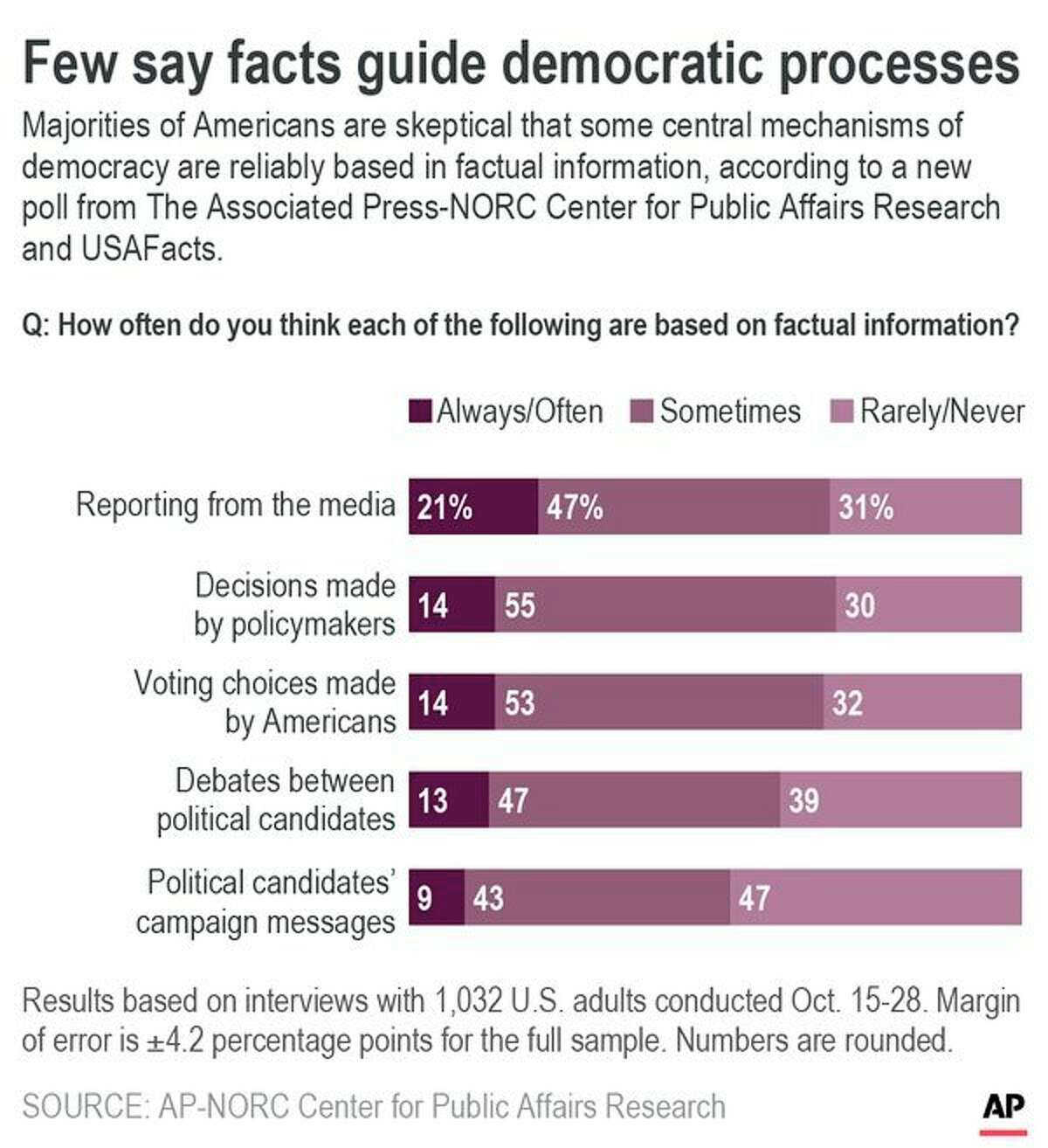 Results of AP-NORC Center poll on attitudes toward facts and democratic processes.;
