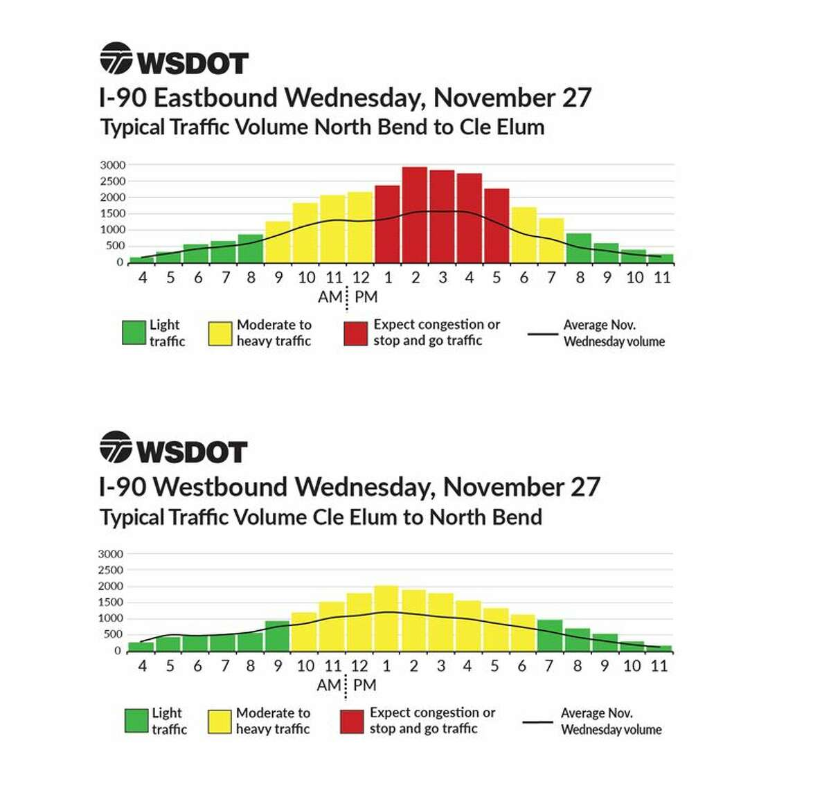 Peak travel times for Thanksgiving as shown by WSDOT historical data.