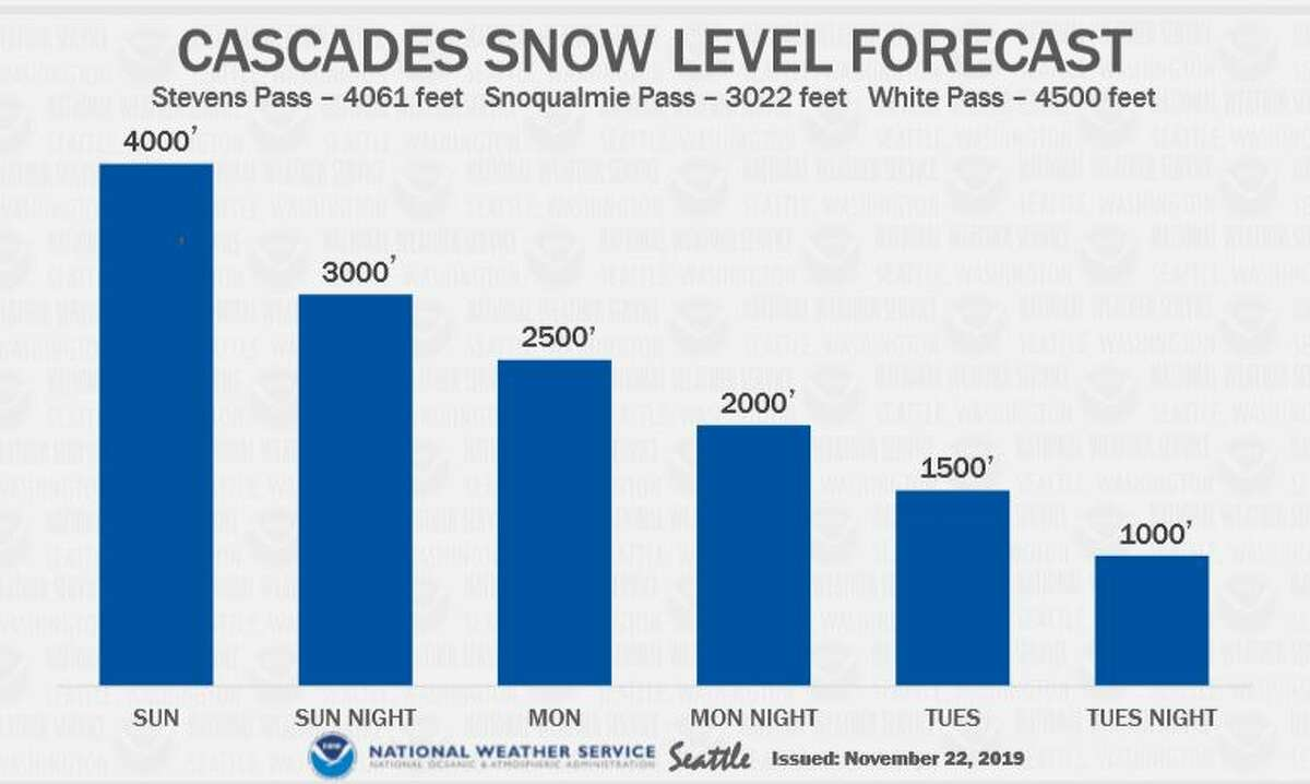 Snow levels were expected to drop from 4,000 feet to 1,000 feet from Sunday to Tuesday, which could make for dangerous driving conditions on mountain passes. Keep clicking for common sense tips for surviving snow...