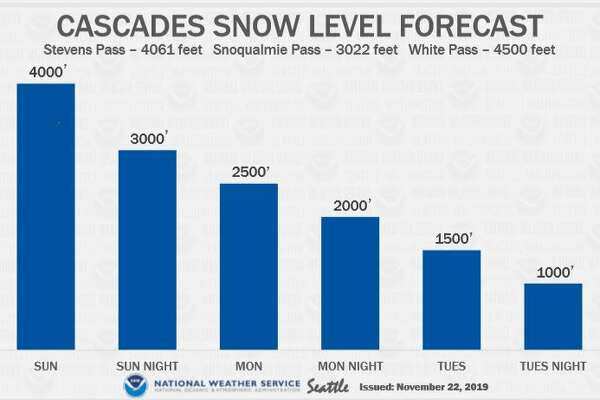 Snow levels were expected to drop from 4,000 feet to 1,000 feet from Sunday to Tuesday, which could make for dangerous driving conditions on mountain passes.