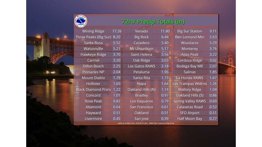 72-hour rainfall totals from location around Bay Area and Monterey County, running Saturday through Monday. Photo: NWS