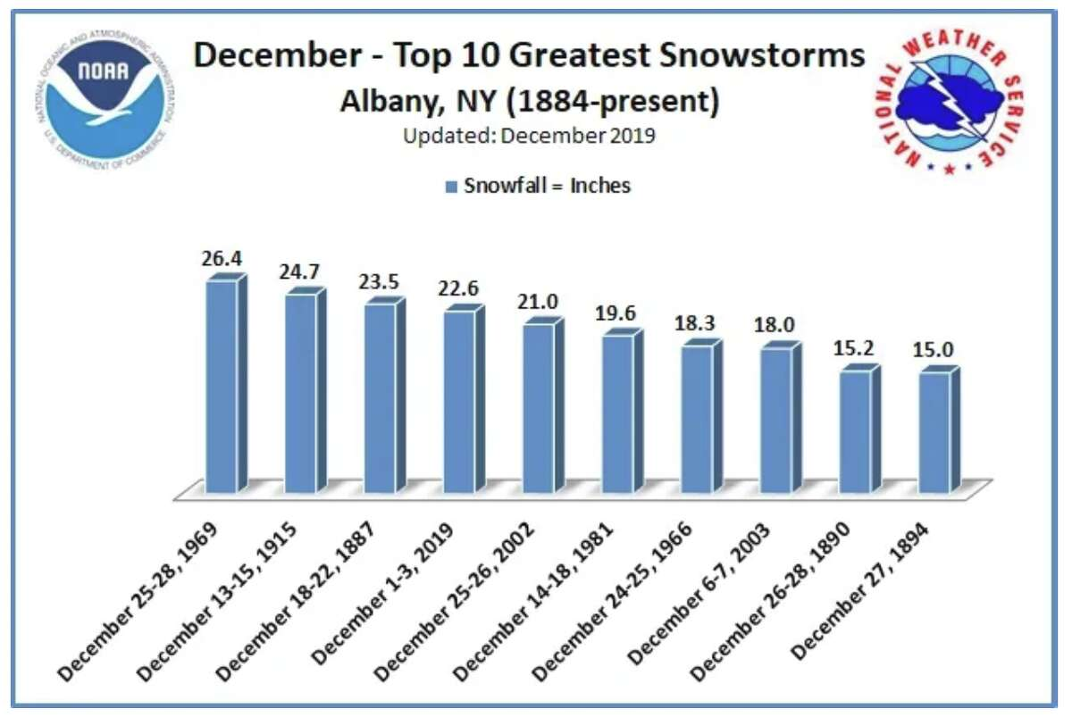 December snowstorms ranked: Top 10 greatest snowstorms in Albany from 1884- present. The Dec. 1-3, 2019, storm was the fourth greatest December storm on record. More than 22.6 inches of snow fell at Albany International Airport and more than 2 feet of snow fell in outlying areas.