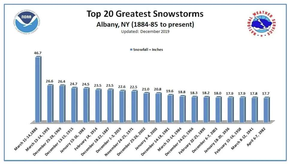 The top 20 greatest snowstorms in Albany, NY from 1884 - present.