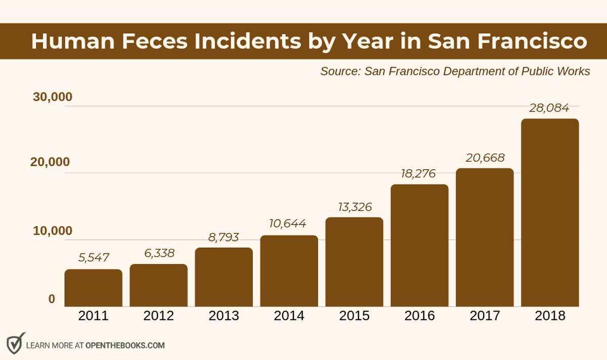 San Francisco has seen a five-fold increase in complaints about human feces since 2011.