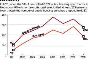 SAHA filed at least 273 eviction lawsuits in 2018 while the number of public housing units dropped.