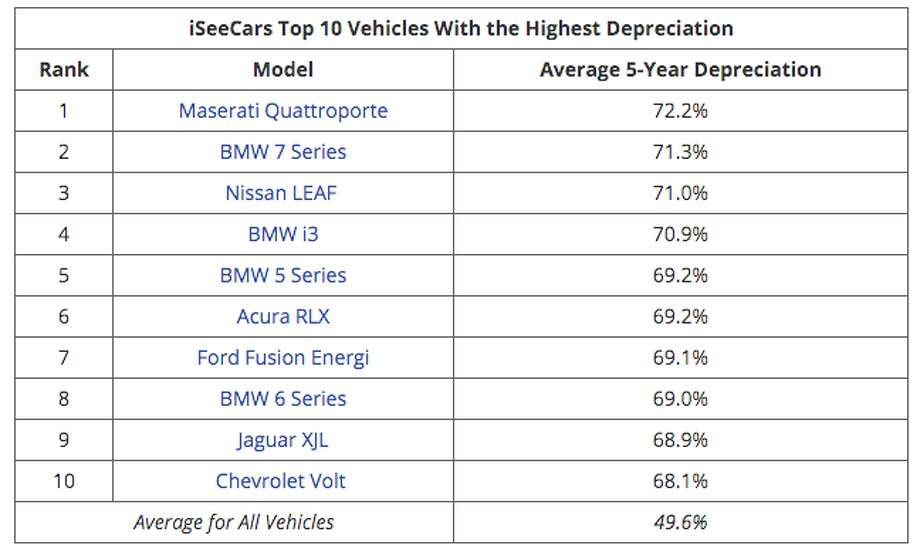 The cars that depreciate the most in the U.S. after five years, according to automobile research company iSeeCars.com. Photo: ISeeCars.com