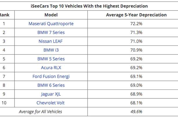 The cars that depreciate the most in the U.S. after five years, according to automobile research company iSeeCars.com.