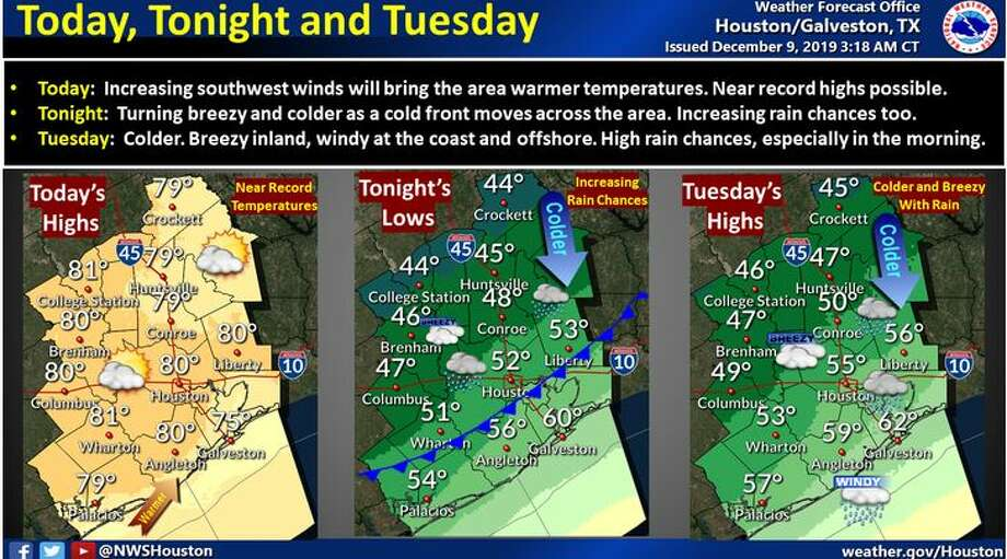 Here are the outlooks for today, tonight and Tuesday. After a warm day today (near record highs possible), a cold front will move through the area tonight through early Tuesday morning. Look for increasing rain chances beginning tonight and persisting into Tuesday. Besides becoming colder and wet, it will become breezy inland and windy at the coast/offshore behind the front. Photo: National Weather Service