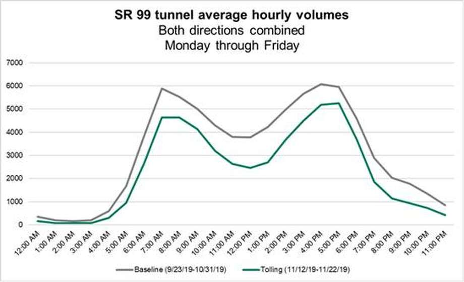 Average daily trips for the state Route 99 tunnel. Photo: Washington State Department Of Transportation