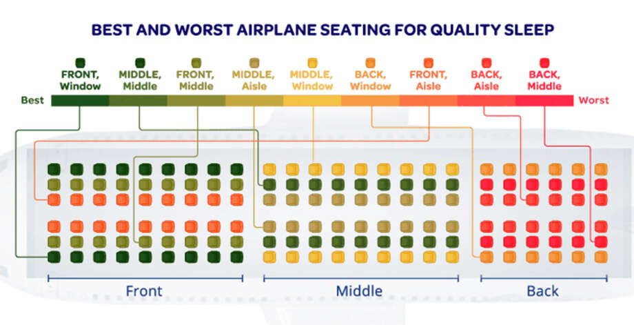Best and worst seats for sleeping ranked by location in the cabin. Photo: Thesleepjudge.com