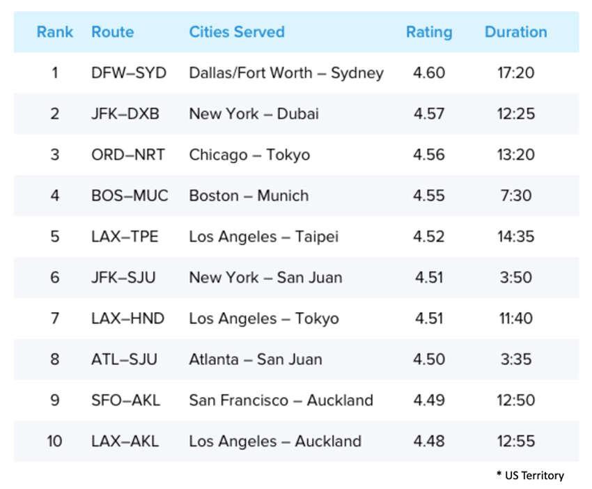 Travelers' favorite long-haul flights.