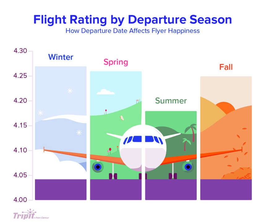 Winter travelers are happier than those who fly in the summer.