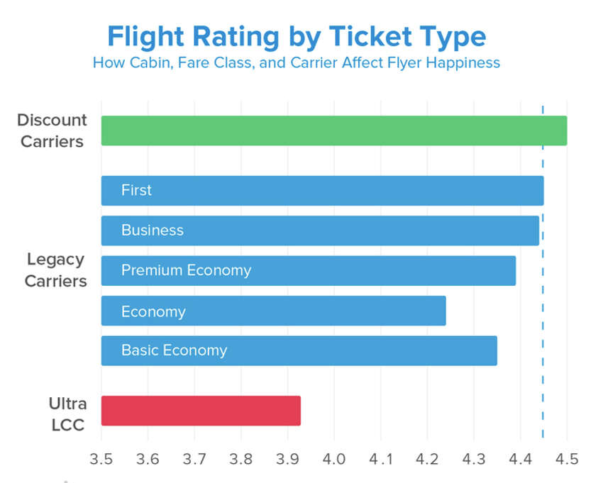 Basic economy ticket buyers are happier than those who purchase regular economy tickets.