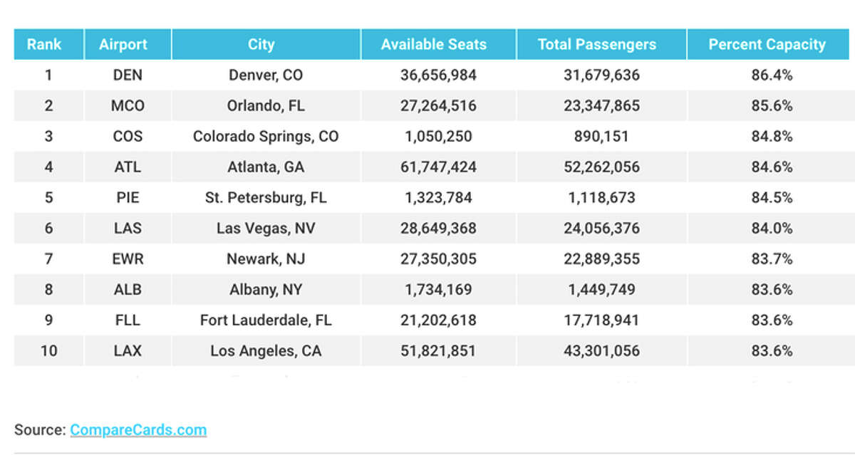 The 10 U.S. aiports with the most crowded departing flights.