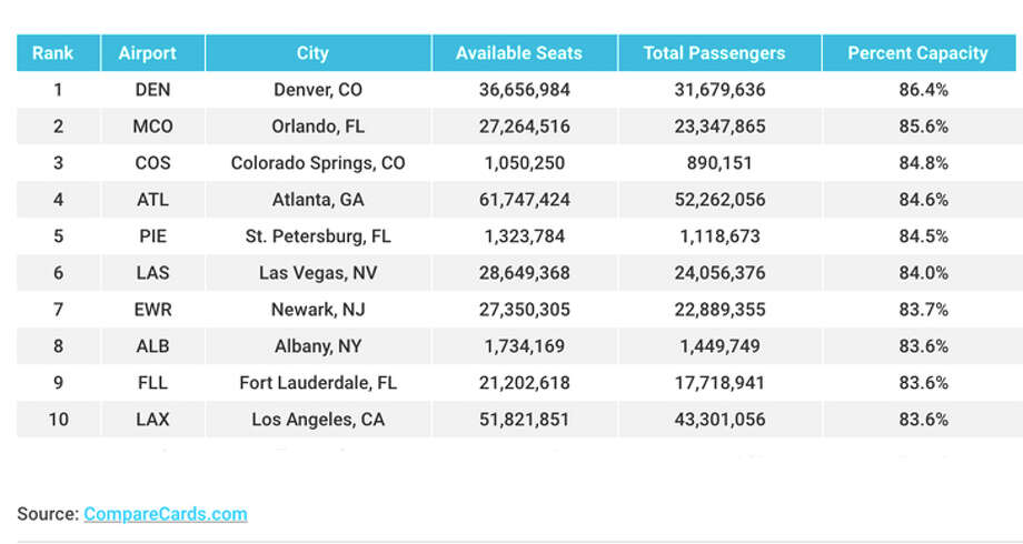 The 10 U.S. aiports with the most crowded departing flights. Photo: CompareCards.com
