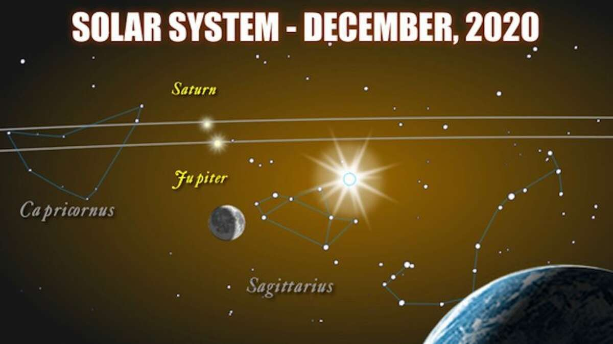 The super conjunction of Jupiter and Saturn will happen on Dec. 21.