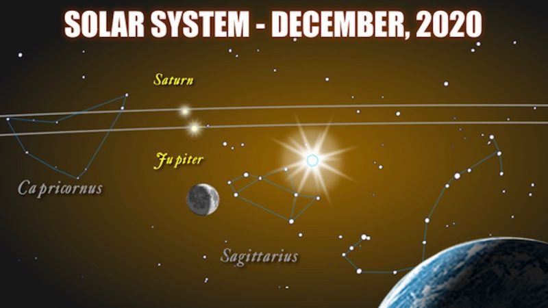 Jupiter and Saturn to form ultra-rare 'double planet' this December