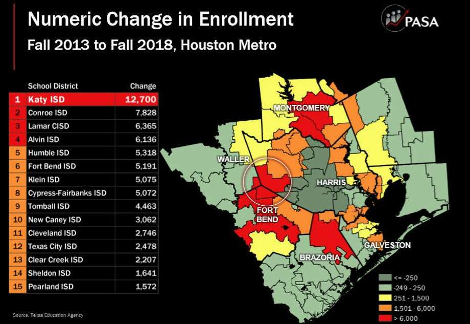 A representative of Population and Survey Analysts, the demographer for Katy Independent School District, told trustees at their December meeting that the district can expect to see nearly 100,000 students by 2029, making it the second fastest growth school district in Texas. Photo: Population And Survey Analysts / Population And Survey Analysts