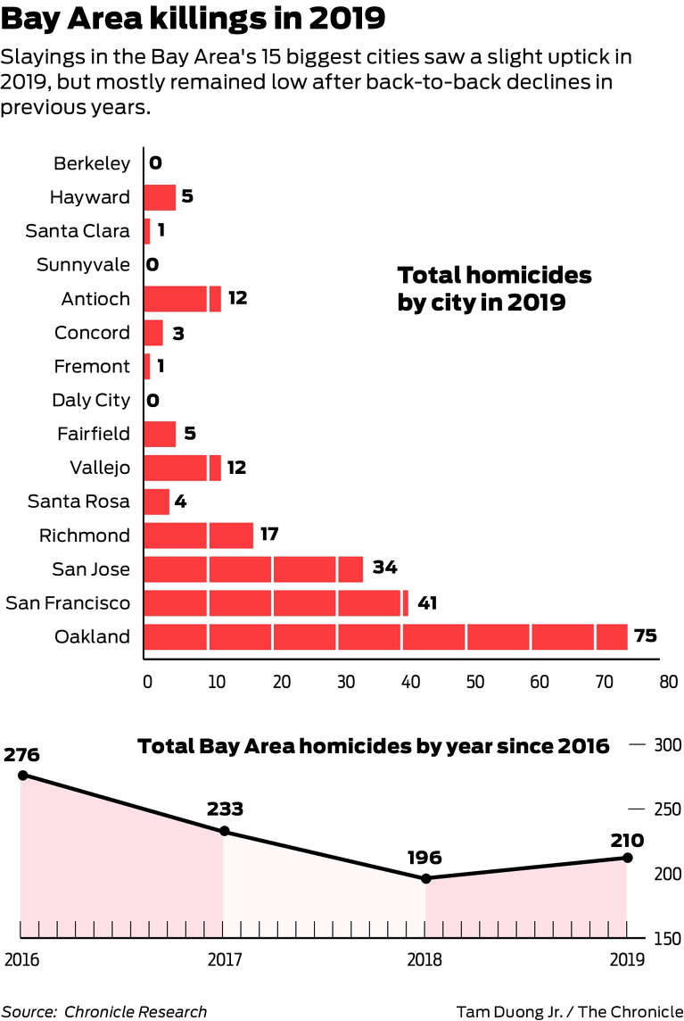New normal? After plunging homicide numbers, Bay Area levels ...