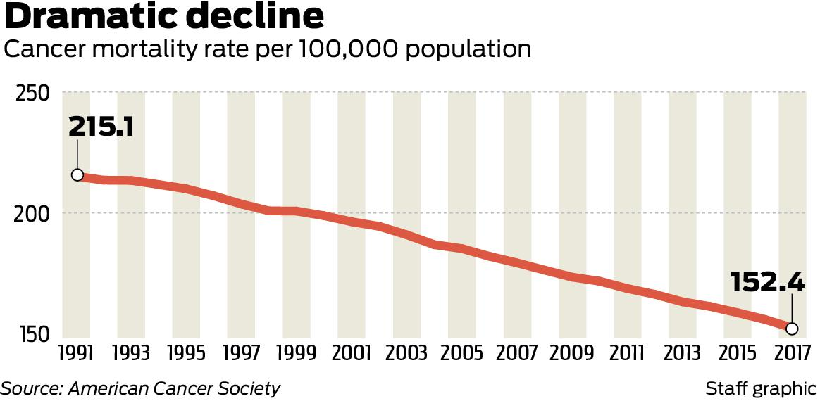 Cancer Death Rate Declines Sharply Partly Thanks To Immunotherapy Houstonchronicle Com