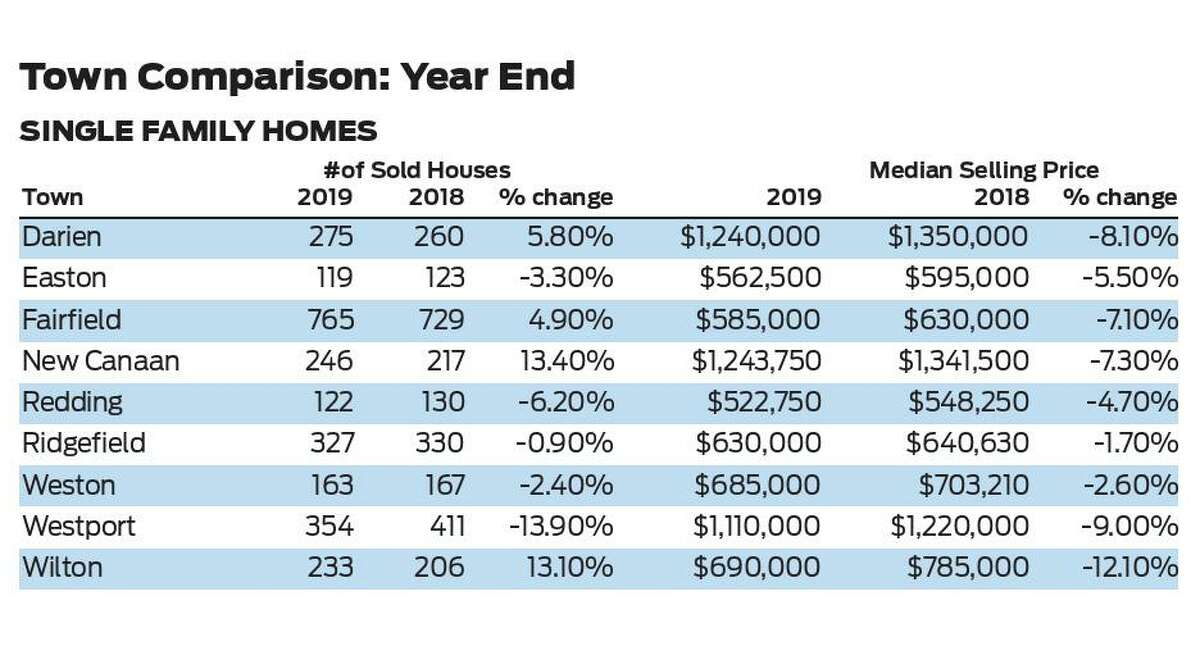 Comparison of real estate market from 2018-2019 for nine lower Fairfield County towns.