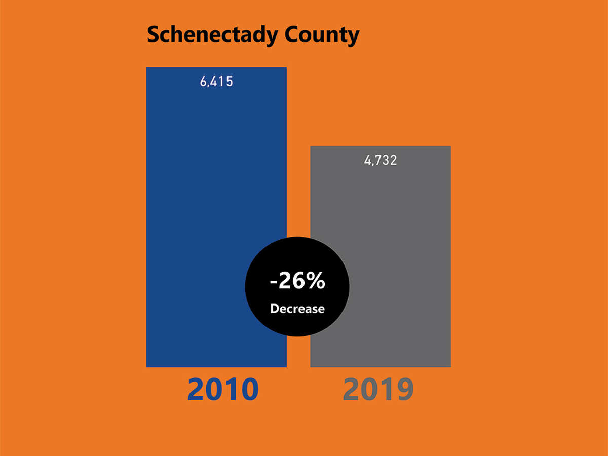 Enrollment dropped by 26 percent at Schenectady County Community College between 2010 and 2019, according to SUNY. (Cathleen F. Crowley/Times Union)
