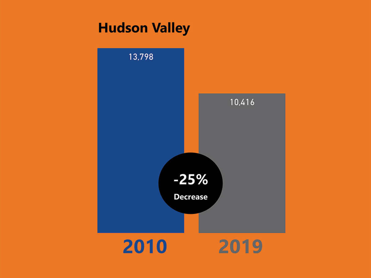 Enrollment at Hudson Valley Community College declined by 25 percent between 2010 and 2019. (Cathleen F. Crowley/Times Union)