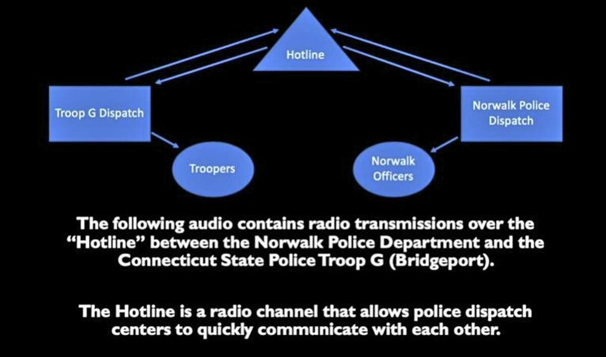 A graphic in the video released by Connecticut State Police that explains the