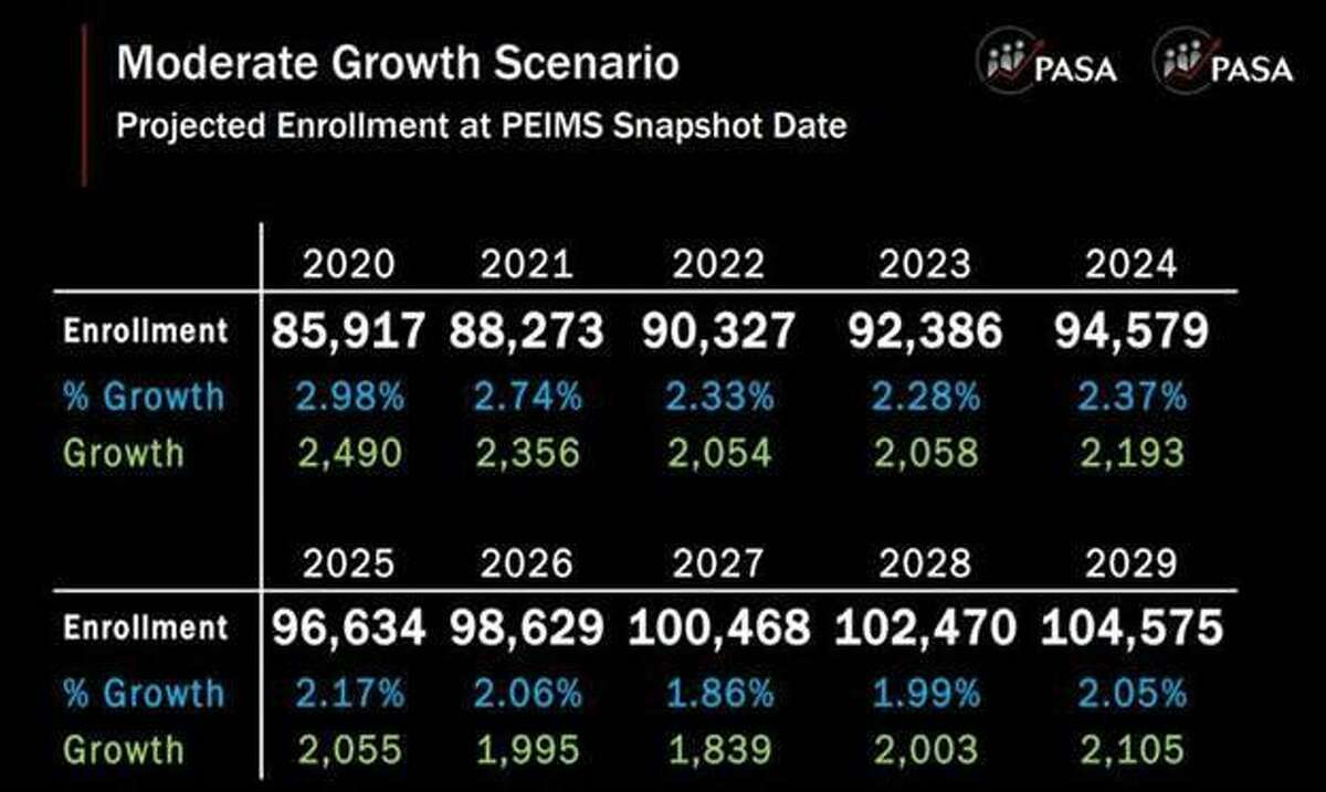 This charge shows the moderate projected growth for Katy ISD enrollment.
