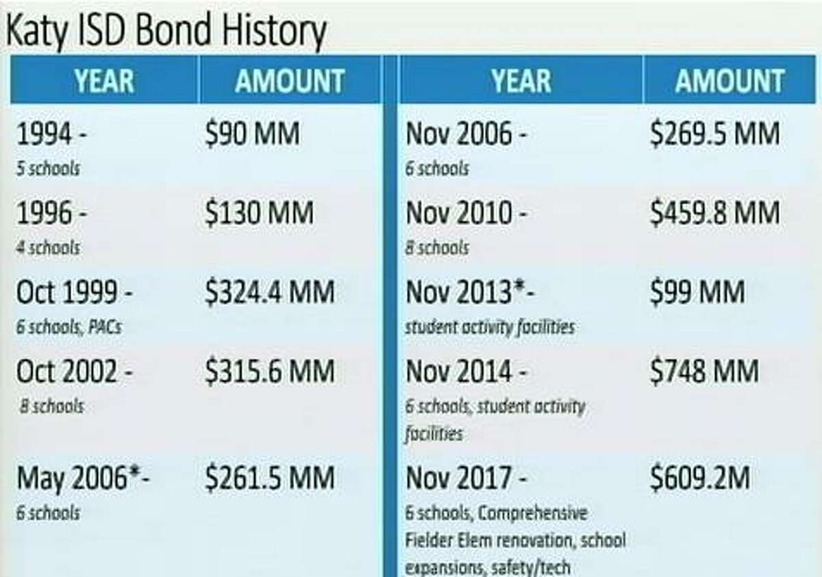 This chart shows the history of Katy ISD bonds.