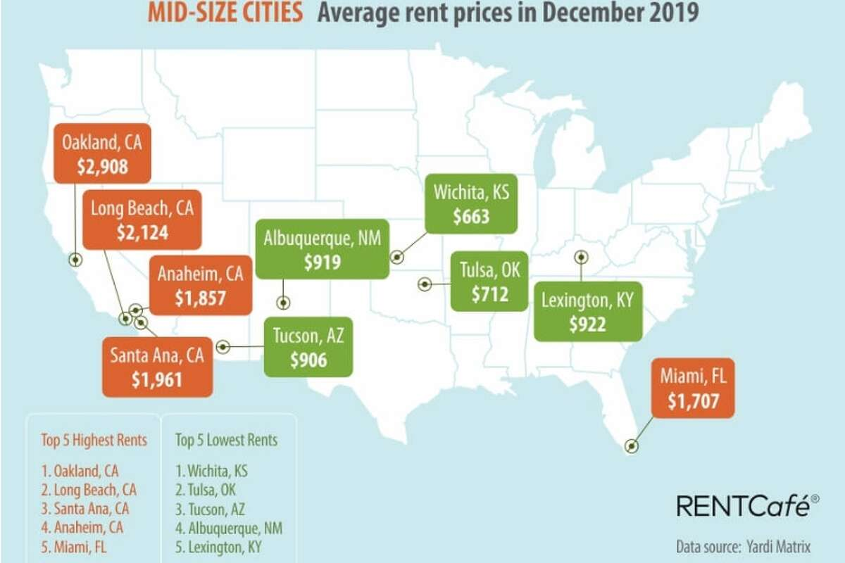 Average rent in midsize cities across the United States, December 2019.