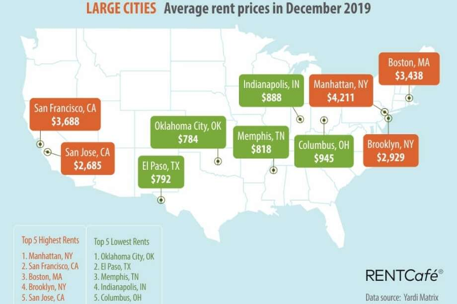 Average rent in large cities across the United States, December 2019. Photo: Rent Cafe