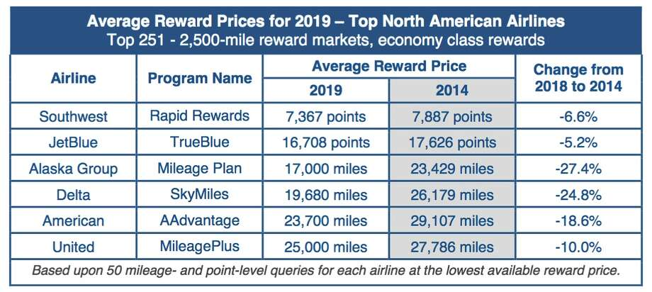 Overall, award travel prices have dropped on U.S. carriers in the past five years. Photo: IdeaWorks
