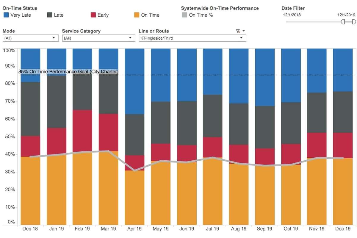 KT Ingleside/Third: Muni on-time performance: Dec. 2018 to Dec. 2019