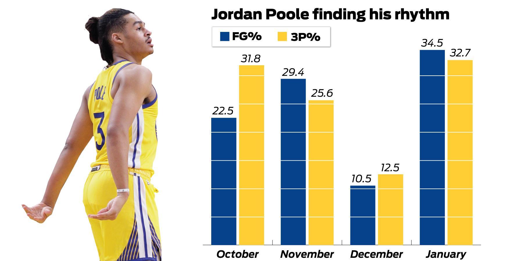 How Warriors' Jordan Poole got his rookie season back on track