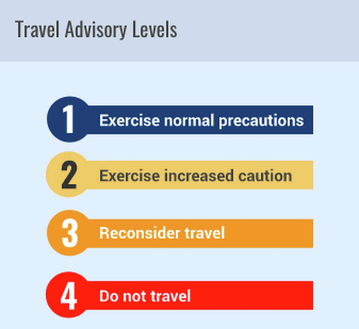 The four color coded travel advisory threat levels provided by the US State Department. Currently travel to China is at Level 3.