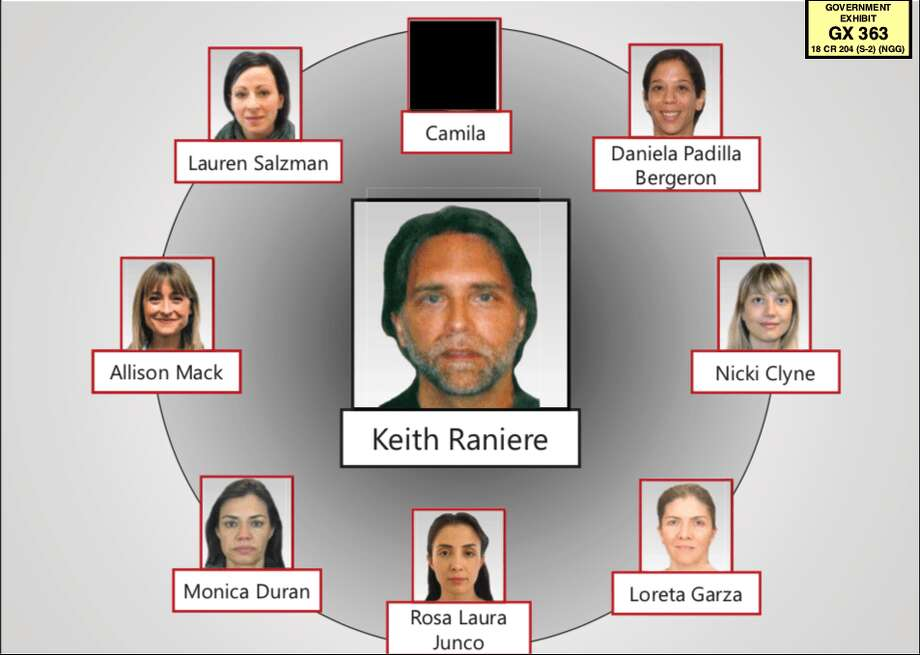 Keith Raniere and the top members of a secret slave-master club that he created were a central part of the federal criminal case that led to his conviction last year. Photo: U.S. Justice Department Evidence