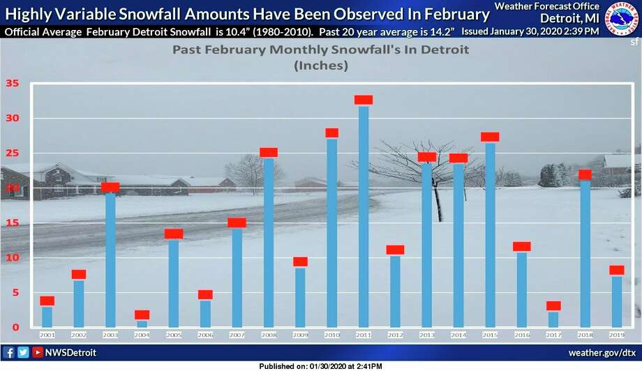 A National Weather Service graphic shows monthly snowfall in February in Detroit since 2001. (Courtesy/National Weather Service)