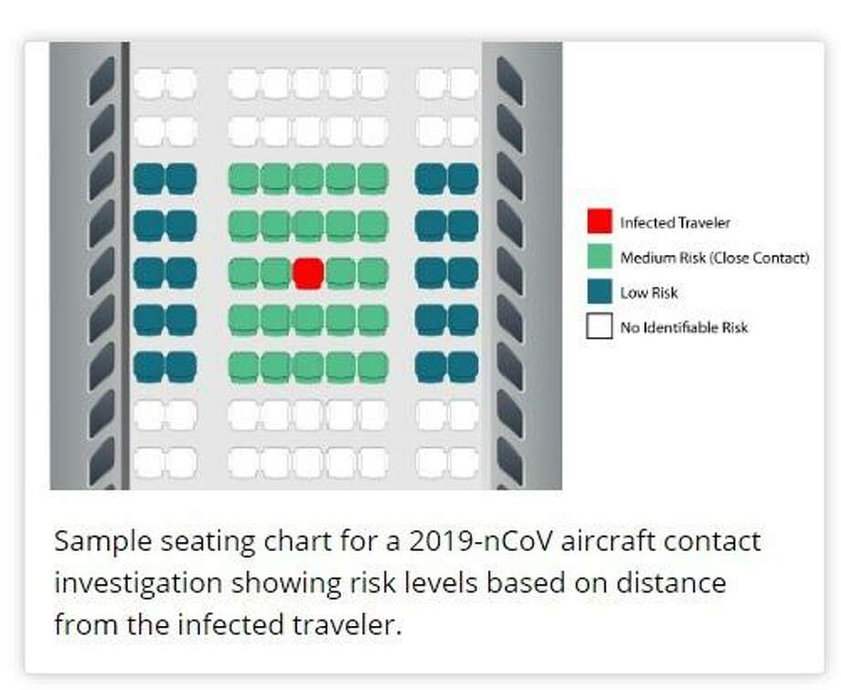 The CDC shared a sample seating chart for a 2019-nCoV aircraft contact investigation showing risk levels based on distance from the infected traveler. Photo: U.S. CDC