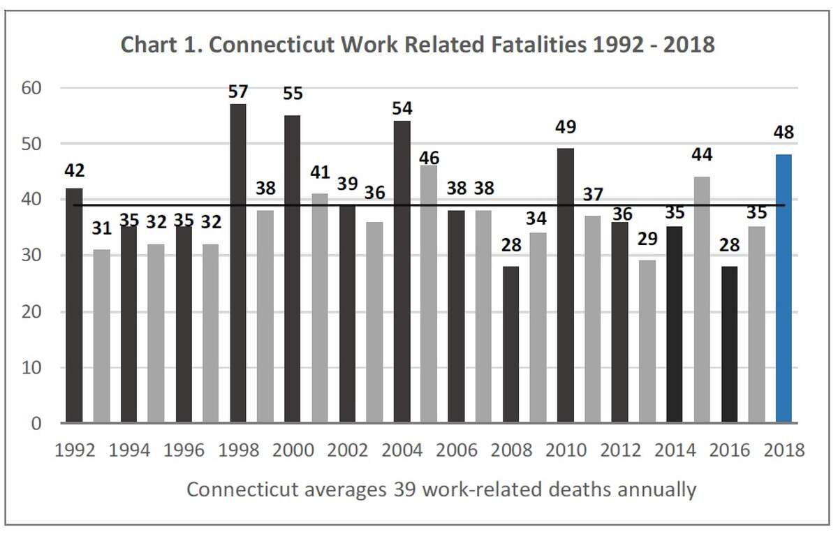 Workplace Fatalities 1992-2018 (The Connecticut Economic Digest, by the Connecticut Department of Labor, Office of Research, andthe Connecticut Department of Economic andCommunity Development.)