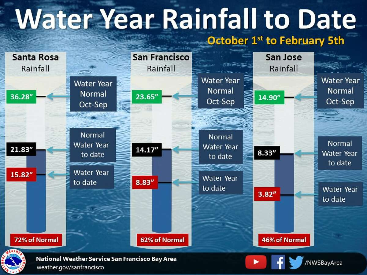 """Water year rainfall totals: Oct. 1, 2019, to Feb 5, 2020. """"Across the Bay Area, rainfall has been below normal so far this winter,"""" said the National Weather Service."""