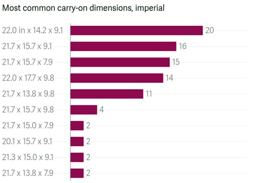 Most common carry-on size limits (in inches). Photo: Yahoo! Finance