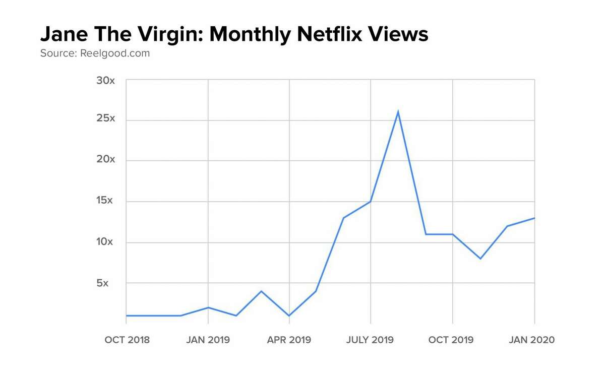 Between Oct. 2018 and July 2019, there was an increase in viewers on Netflix who watched