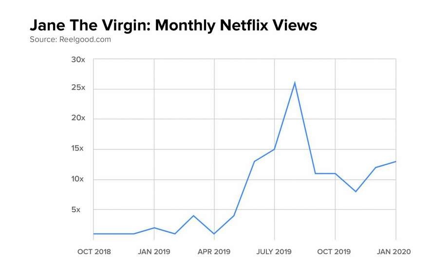 "Between Oct. 2018 and July 2019, there was an increase in viewers on Netflix who watched ""Jane the Virgin,"" a telenovela parody. Photo: Reelgood.com"