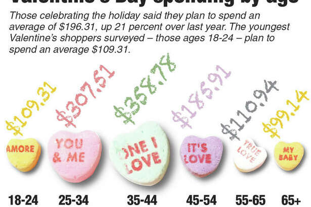 Looks like Galentine's Day could show more love to your pocketbook than Valentine's Day. This chart shows Valentine's Day spending by age.