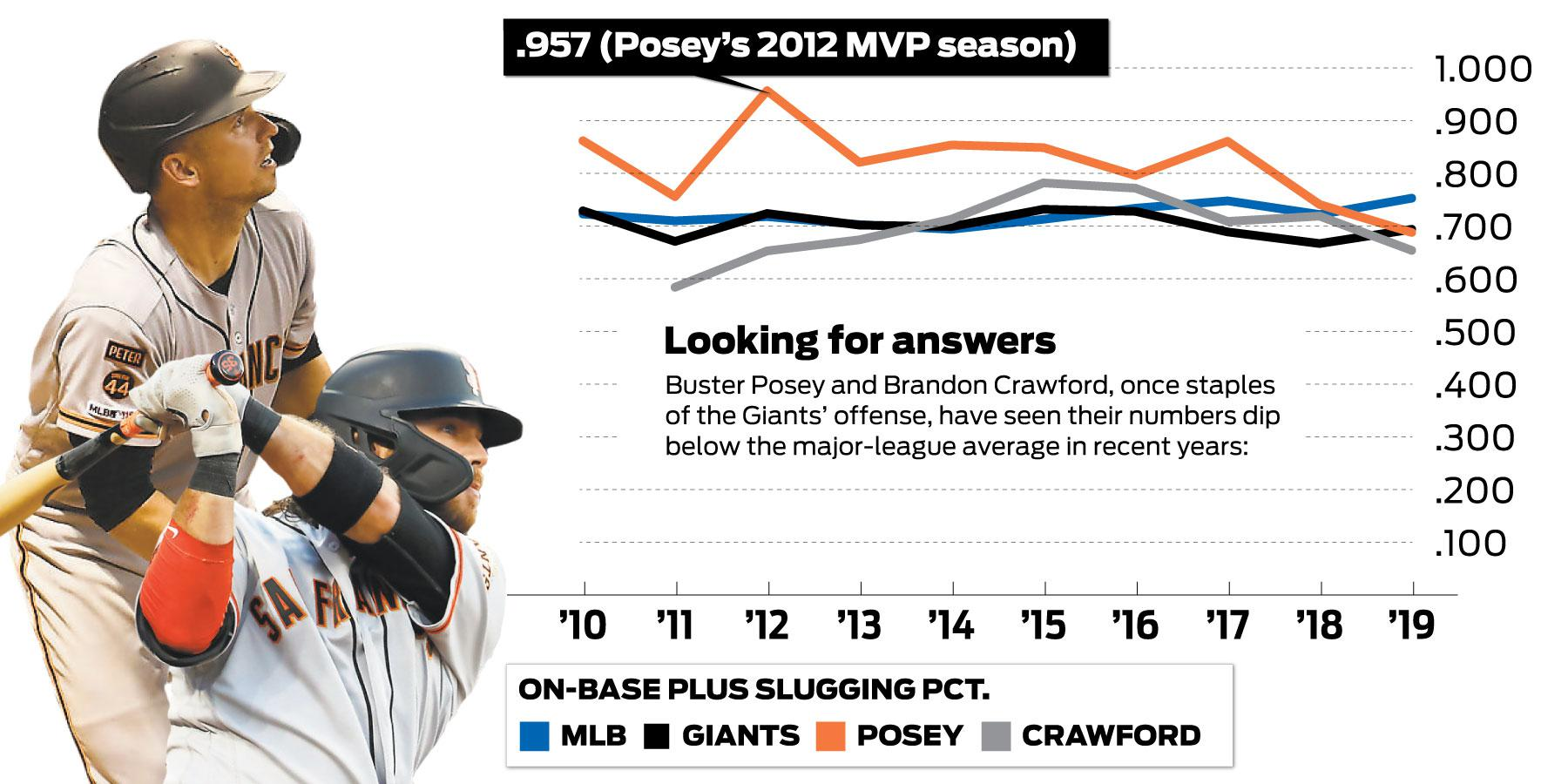 Can Giants' Buster Posey, Brandon Crawford rediscover offense under new hitting coaches?