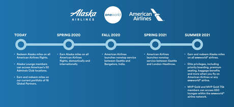 Timeline for the new alliance Photo: Alaska Airlines