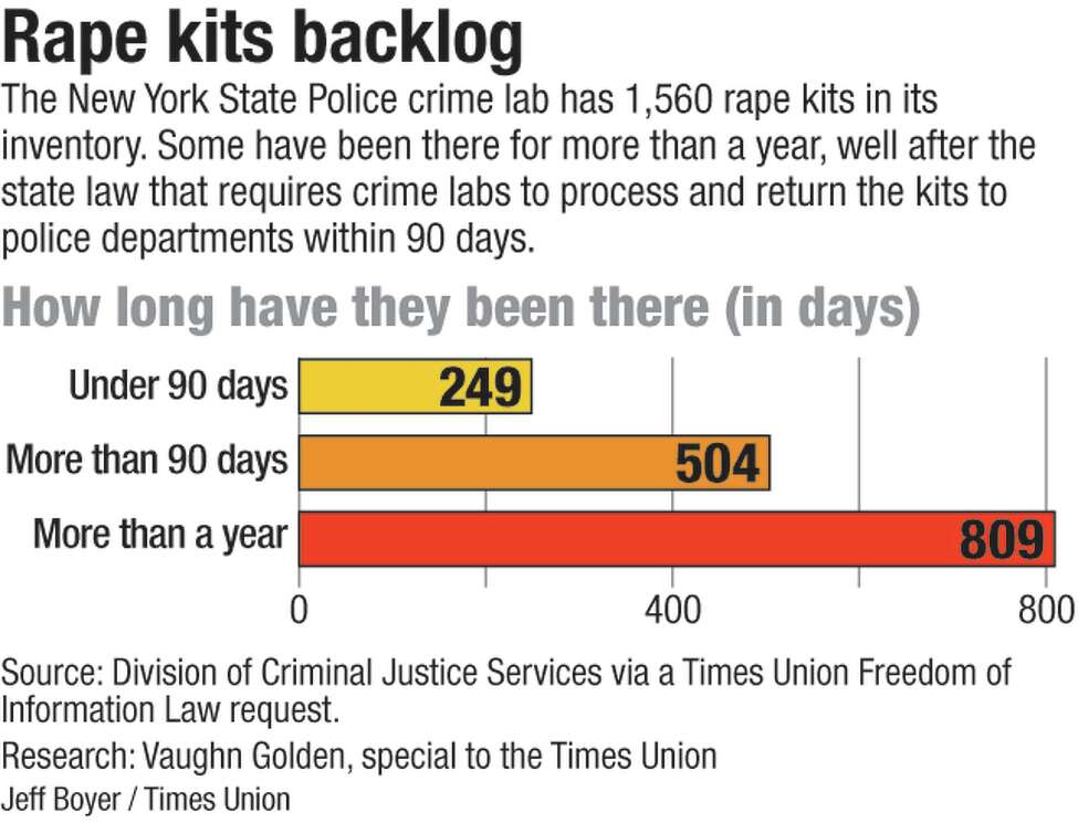The chart shows how long rape kits have been at the New York State Police crime lab.
