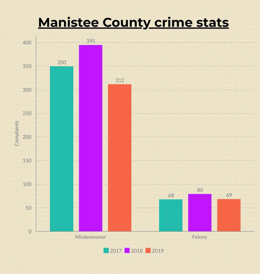Three-year Manistee County Sheriff's Office complaint numbers from 2017 through 2019, courtesy of the sheriff's office.