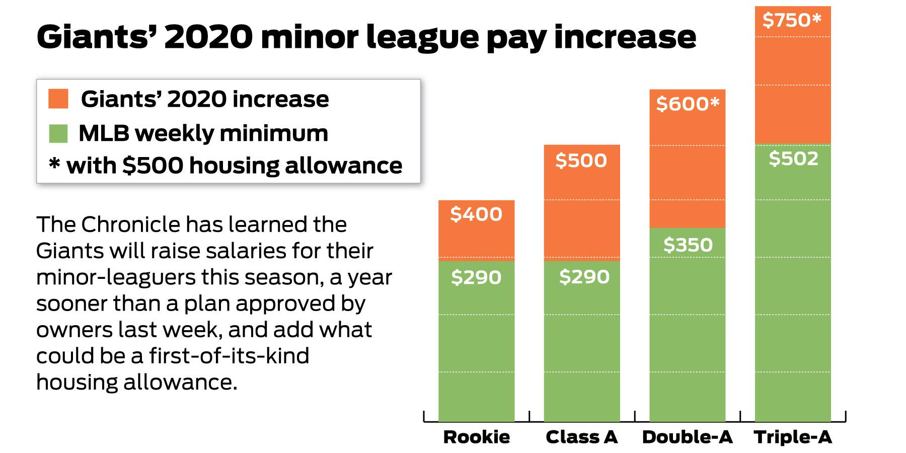 Giants go past MLB to raise minor-league pay in 2020, help with housing